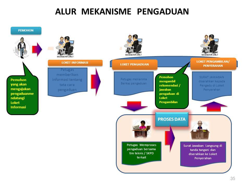 ALUR MEKANISME PENGADUAN LOKET PENGAMBILAN/ PENYERAHAN