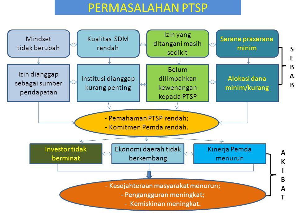 PERMASALAHAN PTSP Mindset tidak berubah Kualitas SDM rendah