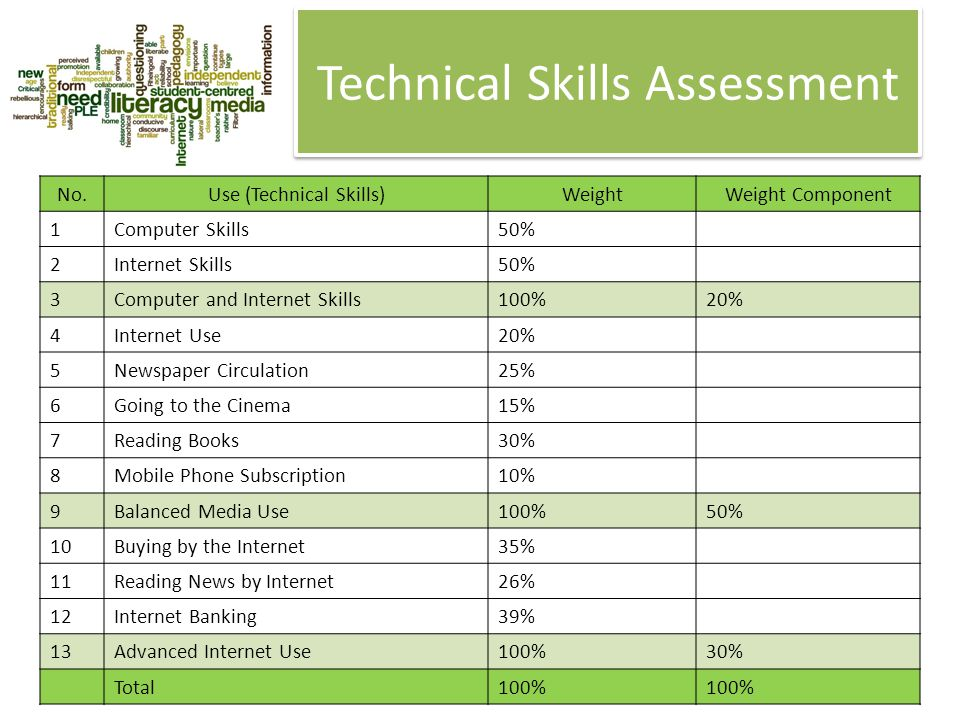 Technical Skills Assessment