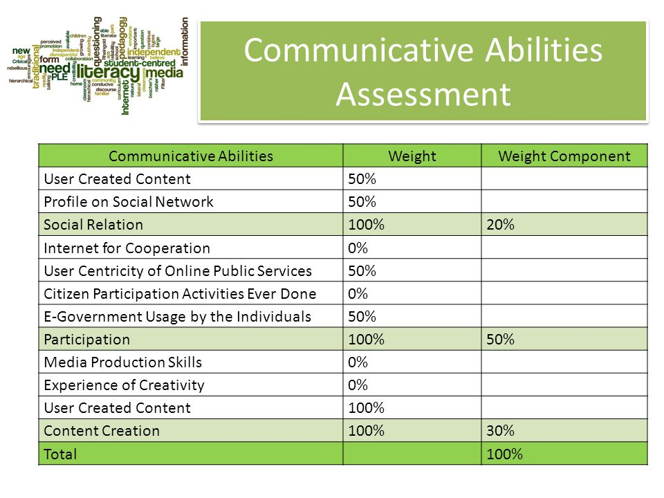 Communicative Abilities Assessment