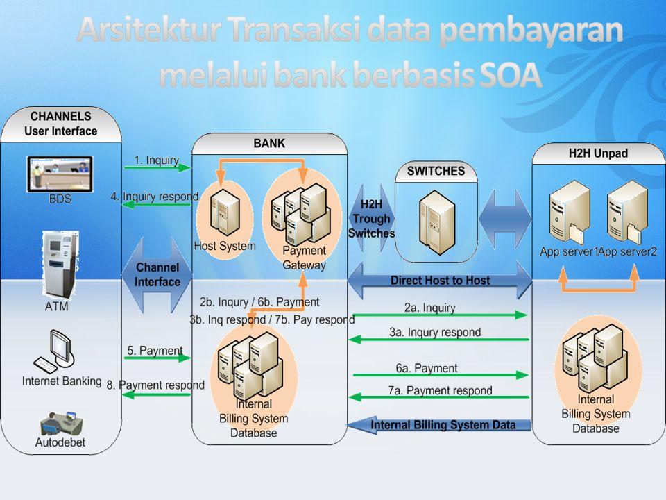 Arsitektur Transaksi data pembayaran melalui bank berbasis SOA