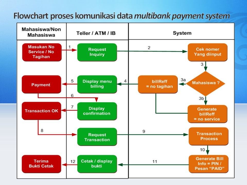 Flowchart proses komunikasi data multibank payment system