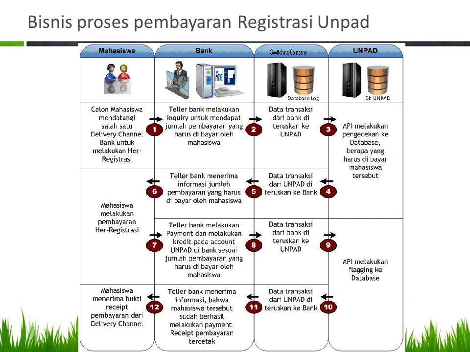 Bisnis proses pembayaran Registrasi Unpad