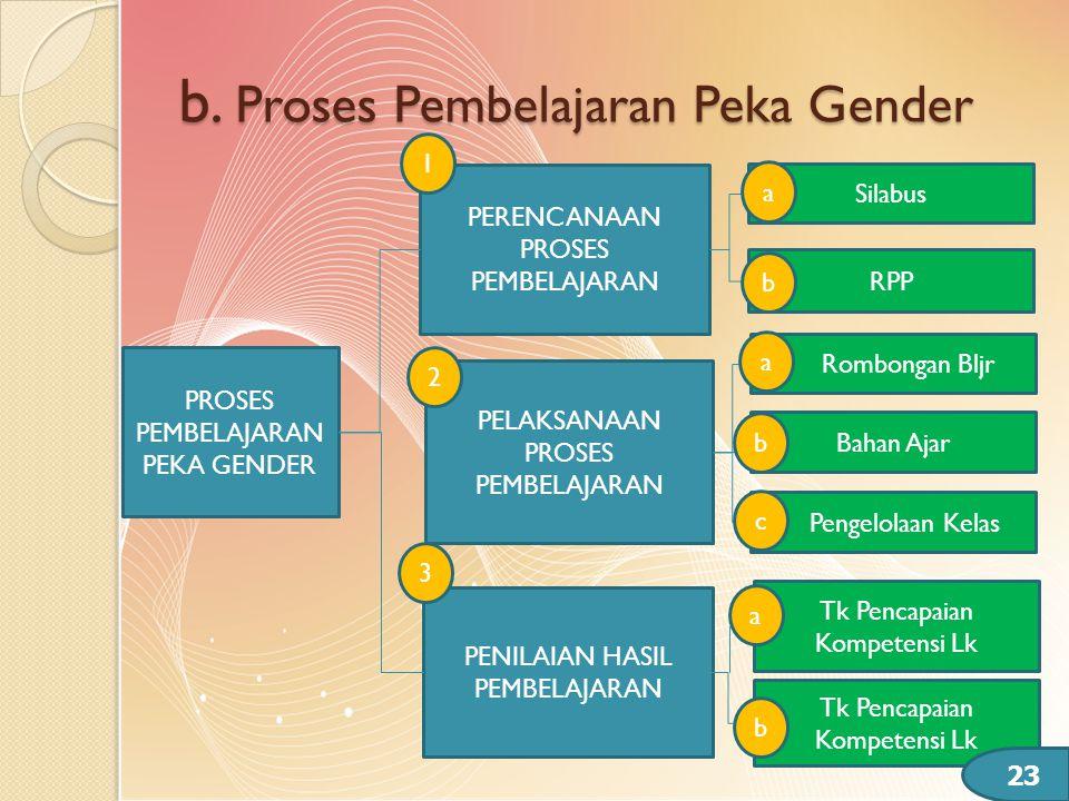 b. Proses Pembelajaran Peka Gender