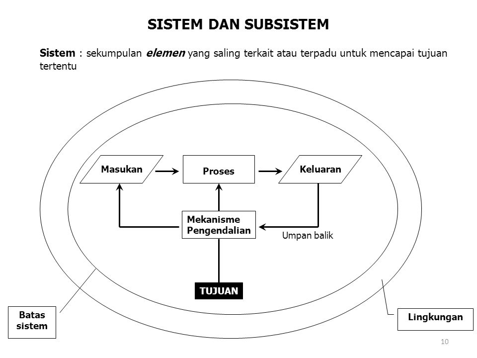 SISTEM DAN SUBSISTEM Sistem : sekumpulan elemen yang saling terkait atau terpadu untuk mencapai tujuan tertentu.