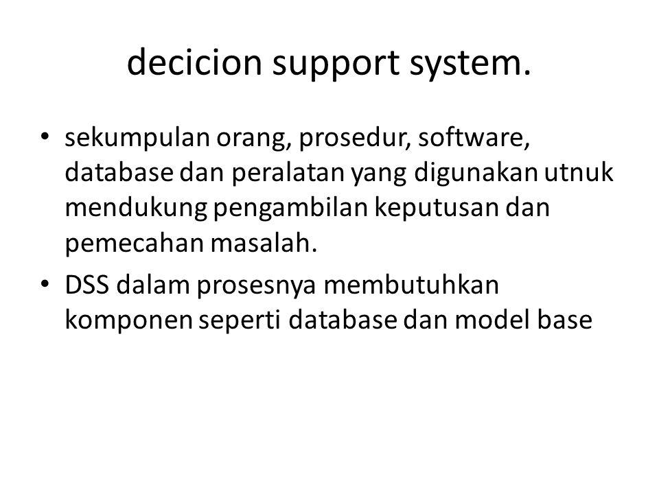 decicion support system.