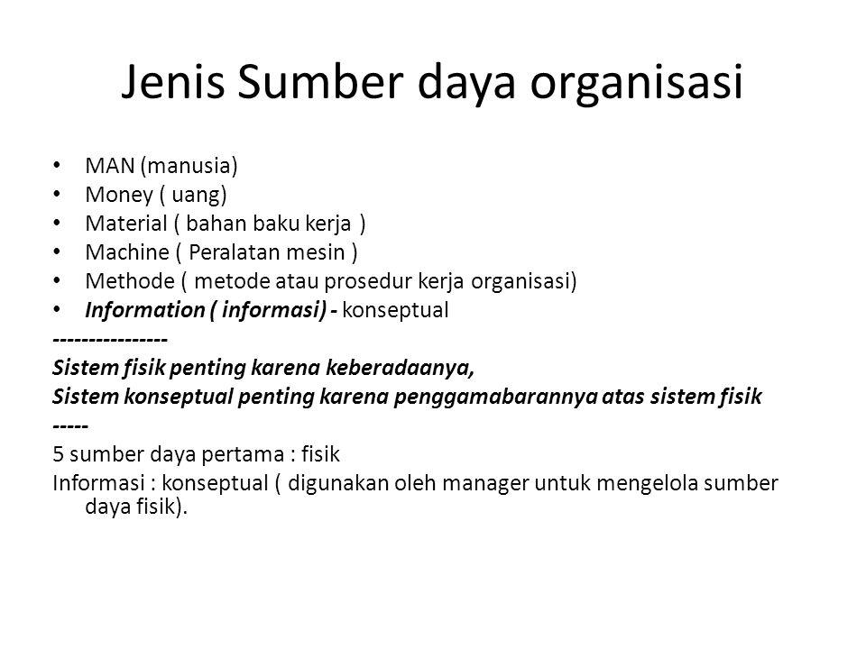 Jenis Sumber daya organisasi