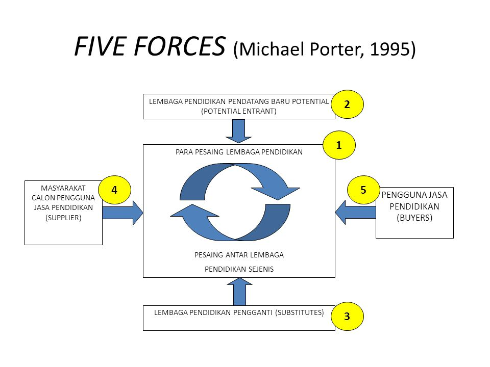 FIVE FORCES (Michael Porter, 1995)