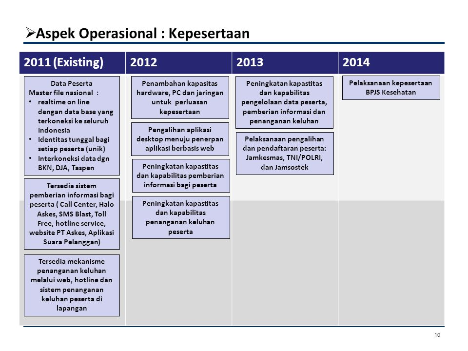 Aspek Manfaat Aspek Kepesertaan 2011 (Existing) 2012 2013 2014