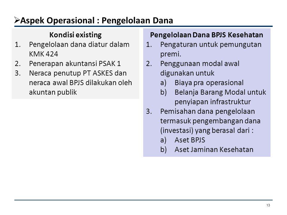 Aspek Operasional : Fasilitas Kesehatan