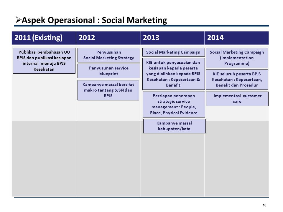 Aspek Operasional : Organisasi dan SDM UU NO. 24/2011 TENTANG BPJS