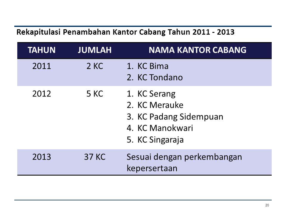 Jumlah Komposisi Pegawai Tahun 2011 s.d 2014