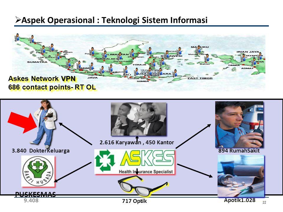 2011 2012 2013 Persiapan aplikasi menuju BPJS Kesehatan