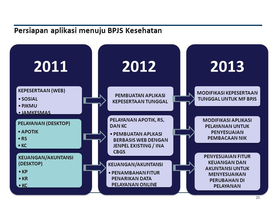 Kesimpulan Proses tranformasi PT Askes (Persero) menuju BPJS Kesehatan sedang dilakukan :