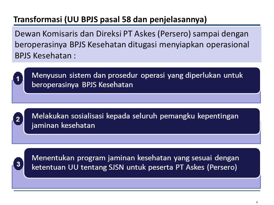 Transformasi (UU BPJS pasal 58 dan penjelasannya)