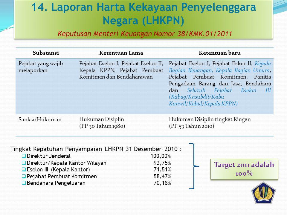 14. Laporan Harta Kekayaan Penyelenggara Negara (LHKPN) Keputusan Menteri Keuangan Nomor 38/KMK.01/2011