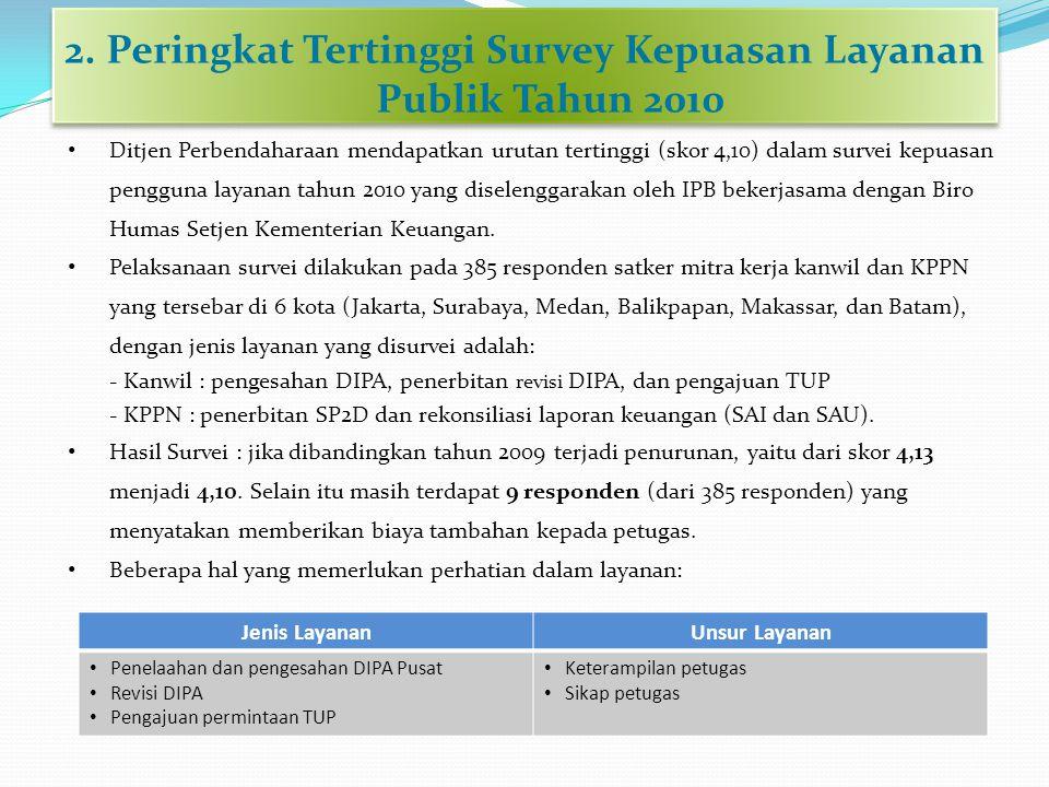 2. Peringkat Tertinggi Survey Kepuasan Layanan Publik Tahun 2010