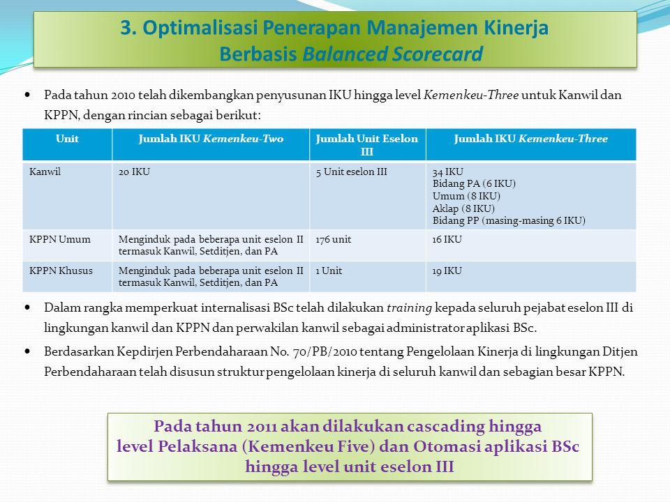 3. Optimalisasi Penerapan Manajemen Kinerja Berbasis Balanced Scorecard