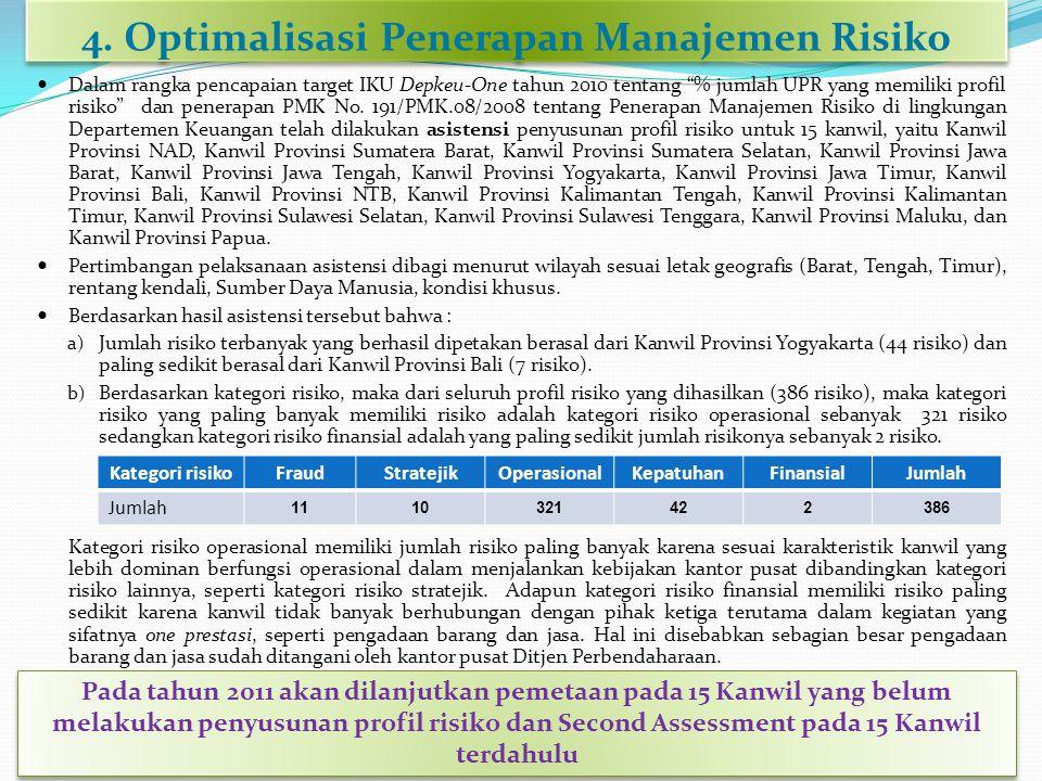 4. Optimalisasi Penerapan Manajemen Risiko