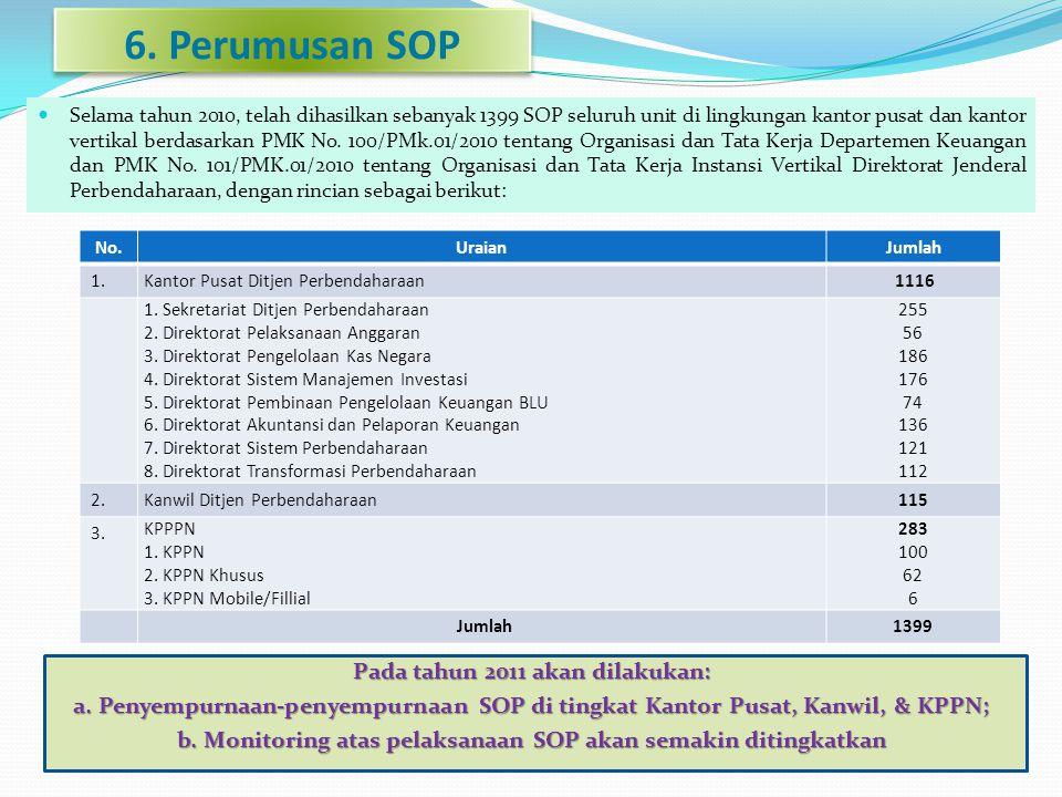 6. Perumusan SOP Pada tahun 2011 akan dilakukan:
