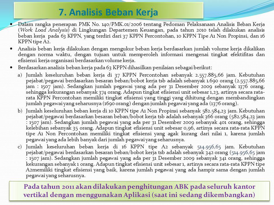 7. Analisis Beban Kerja