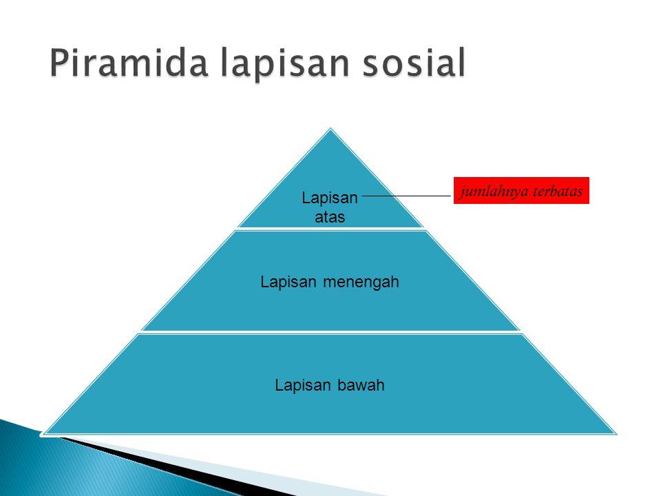 Piramida lapisan sosial