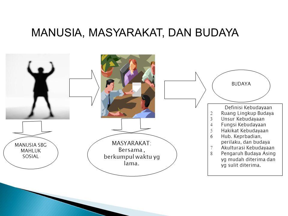 MANUSIA, MASYARAKAT, DAN BUDAYA