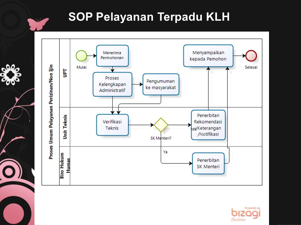 SOP Pelayanan Terpadu KLH