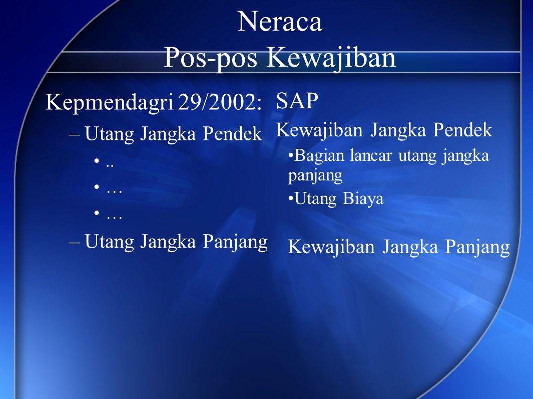Neraca Pos-pos Kewajiban