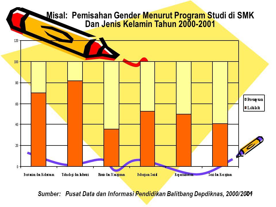 Misal: Pemisahan Gender Menurut Program Studi di SMK