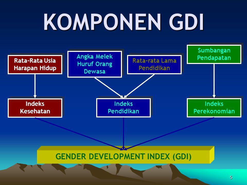 KOMPONEN GDI GENDER DEVELOPMENT INDEX (GDI) Sumbangan Pendapatan
