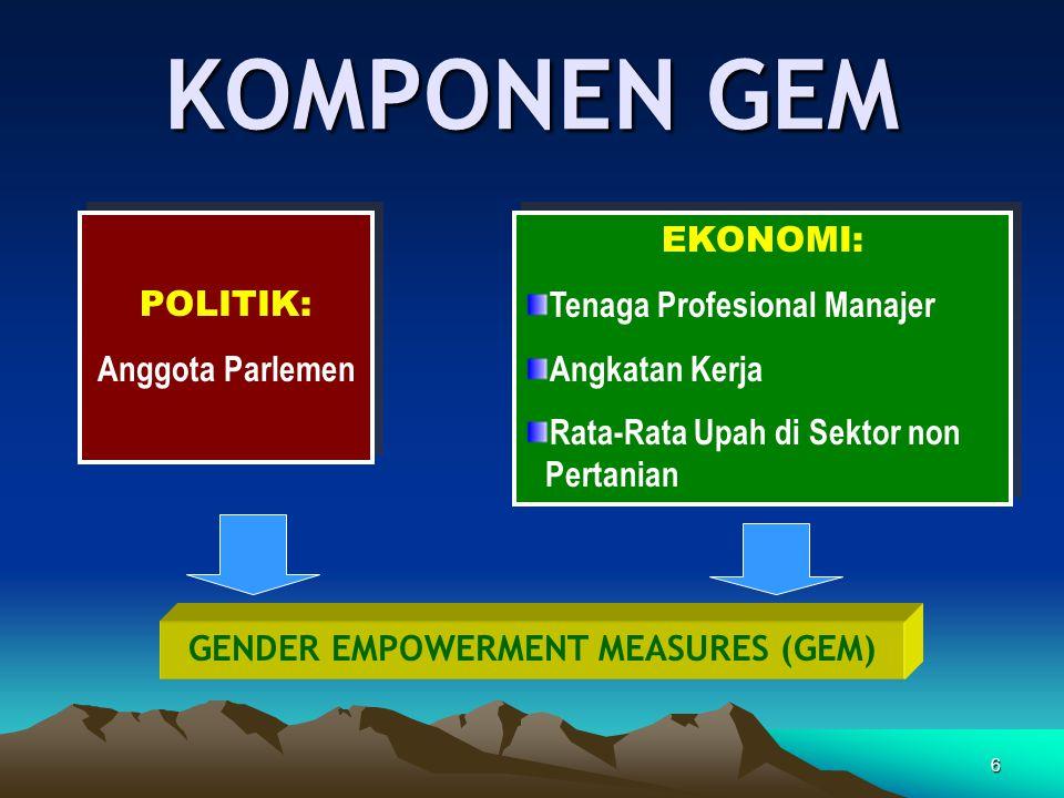 GENDER EMPOWERMENT MEASURES (GEM)
