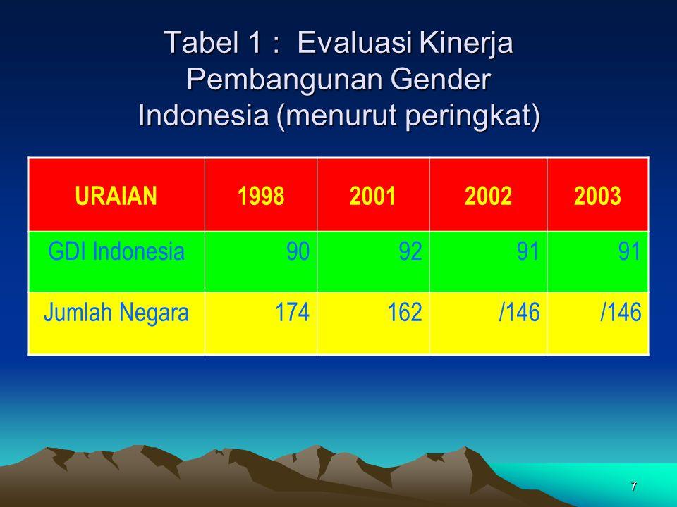 Tabel 1 : Evaluasi Kinerja Pembangunan Gender Indonesia (menurut peringkat)
