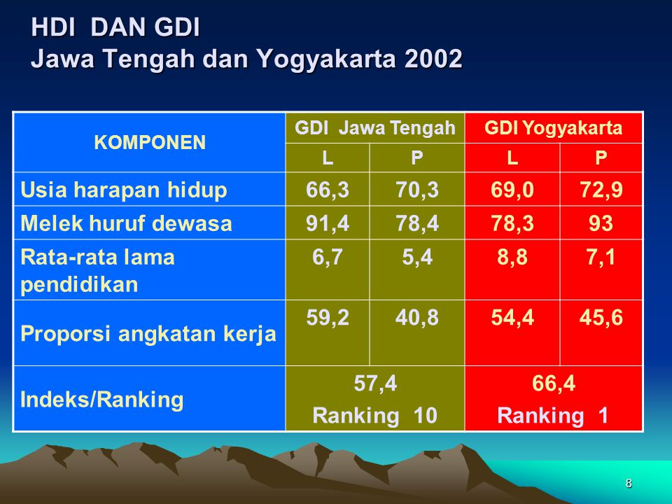 HDI DAN GDI Jawa Tengah dan Yogyakarta 2002