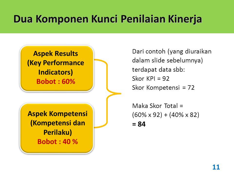 (Key Performance Indicators) (Kompetensi dan Perilaku)