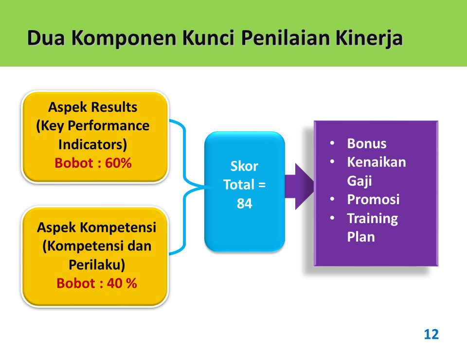 (Key Performance Indicators) (Kompetensi dan Perilaku)