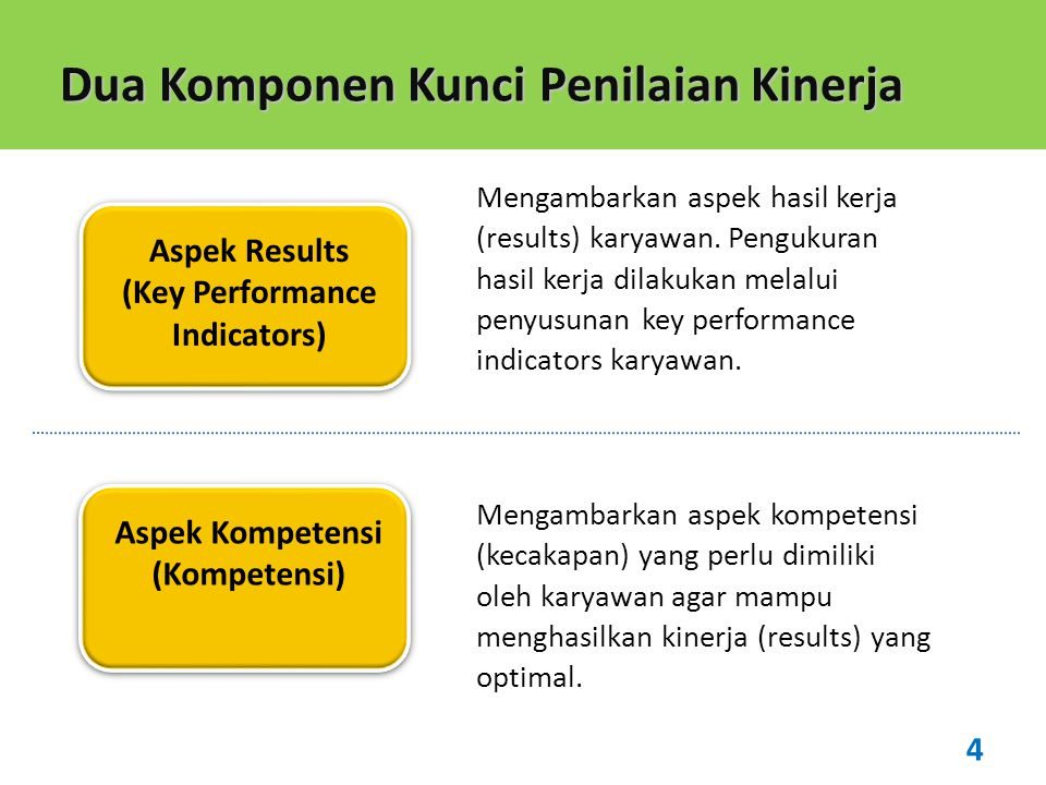 (Key Performance Indicators)