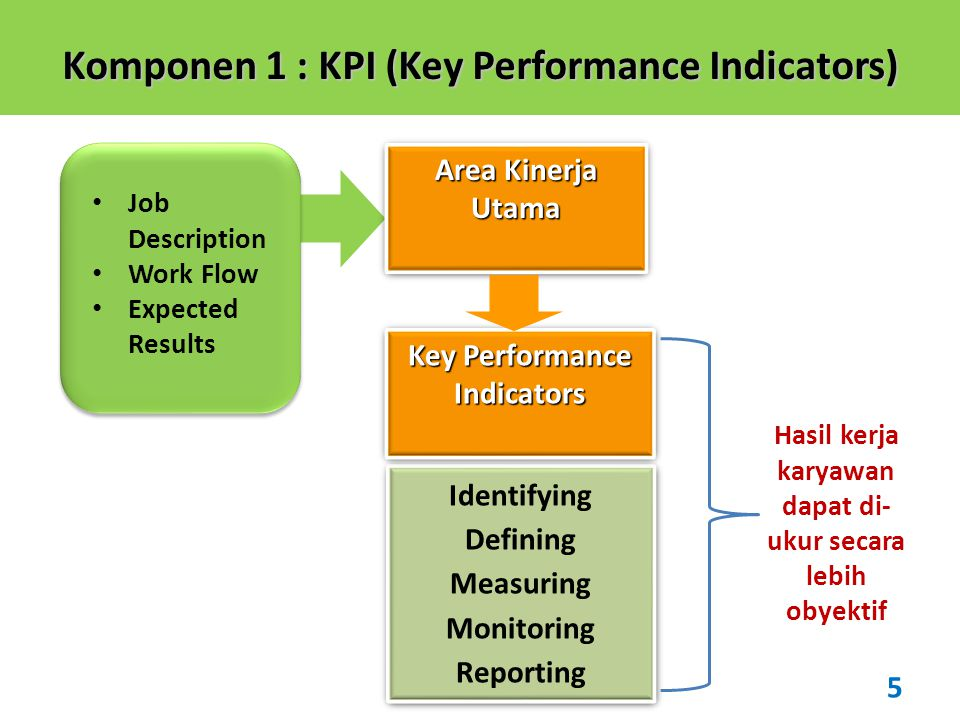 Komponen 1 : KPI (Key Performance Indicators)