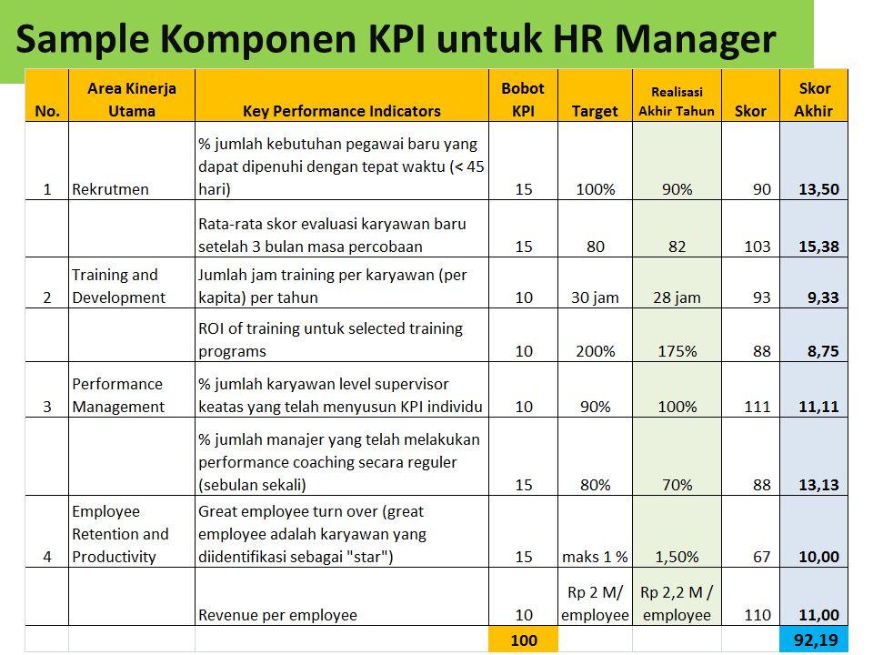 Sample Komponen KPI untuk HR Manager