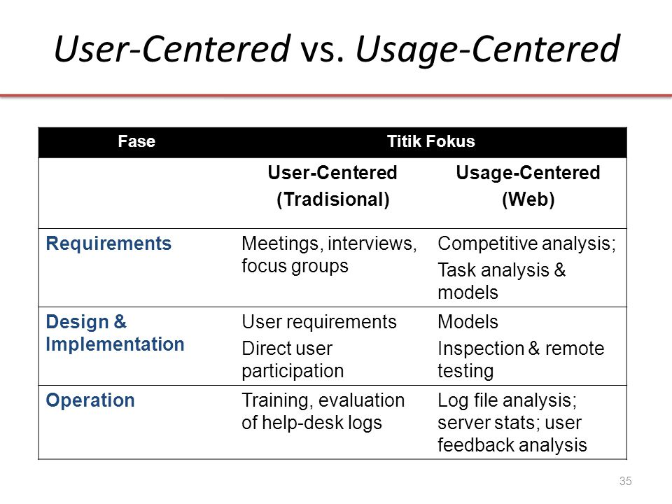 User-Centered vs. Usage-Centered