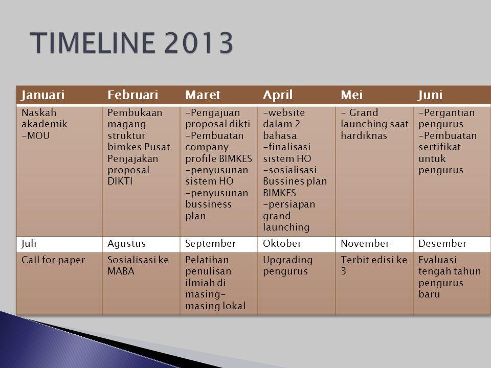 TIMELINE 2013 Januari Februari Maret April Mei Juni Naskah akademik