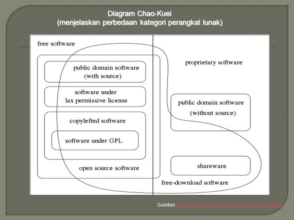 Diagram Chao-Kuei (menjelaskan perbedaan kategori perangkat lunak)