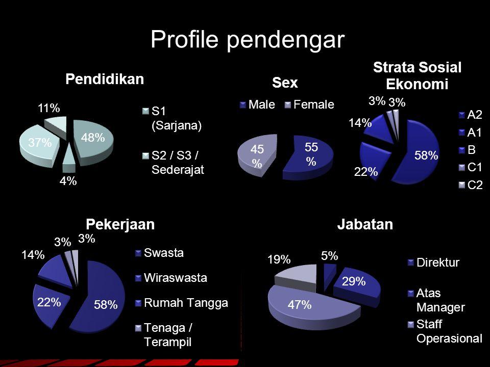 Profile pendengar