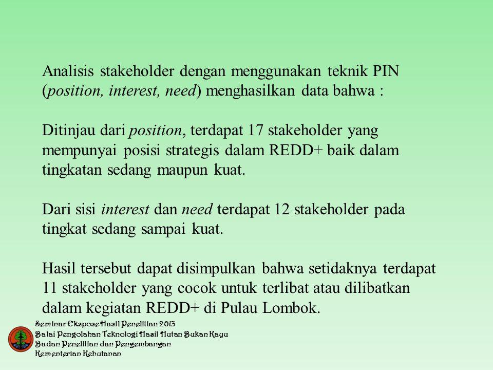 Analisis stakeholder dengan menggunakan teknik PIN (position, interest, need) menghasilkan data bahwa :