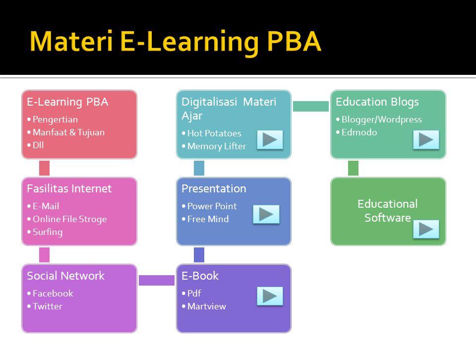 Materi E-Learning PBA E-Learning PBA Pengertian Manfaat & Tujuan Dll