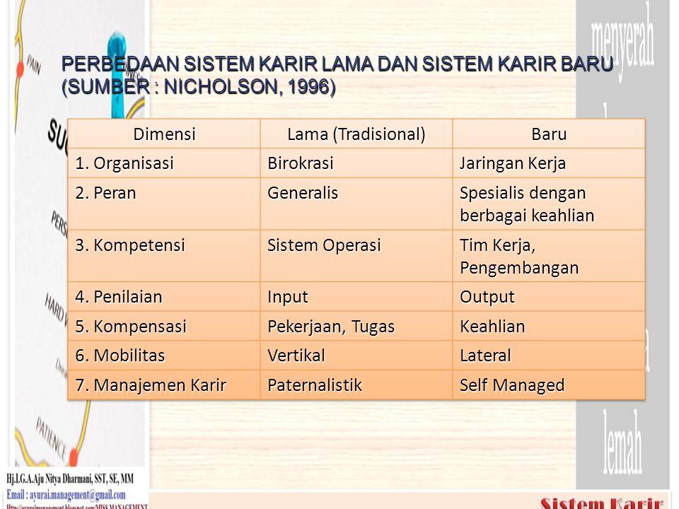 PERBEDAAN SISTEM KARIR LAMA DAN SISTEM KARIR BARU (SUMBER : NICHOLSON, 1996)