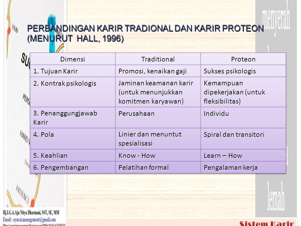 PERBANDINGAN KARIR TRADIONAL DAN KARIR PROTEON (MENURUT HALL, 1996)