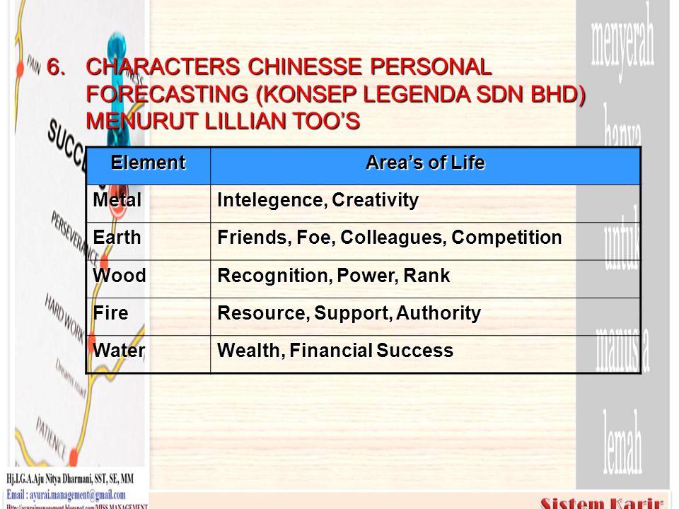 6. CHARACTERS CHINESSE PERSONAL FORECASTING (KONSEP LEGENDA SDN BHD) MENURUT LILLIAN TOO'S