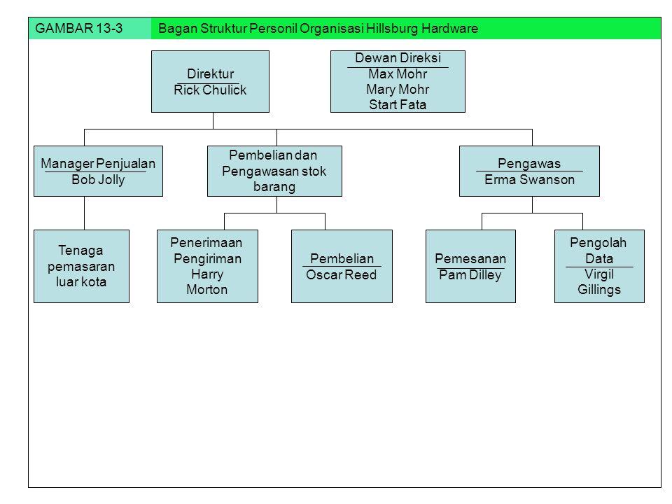 GAMBAR 13-3 Bagan Struktur Personil Organisasi Hillsburg Hardware. Direktur. Rick Chulick. Dewan Direksi.