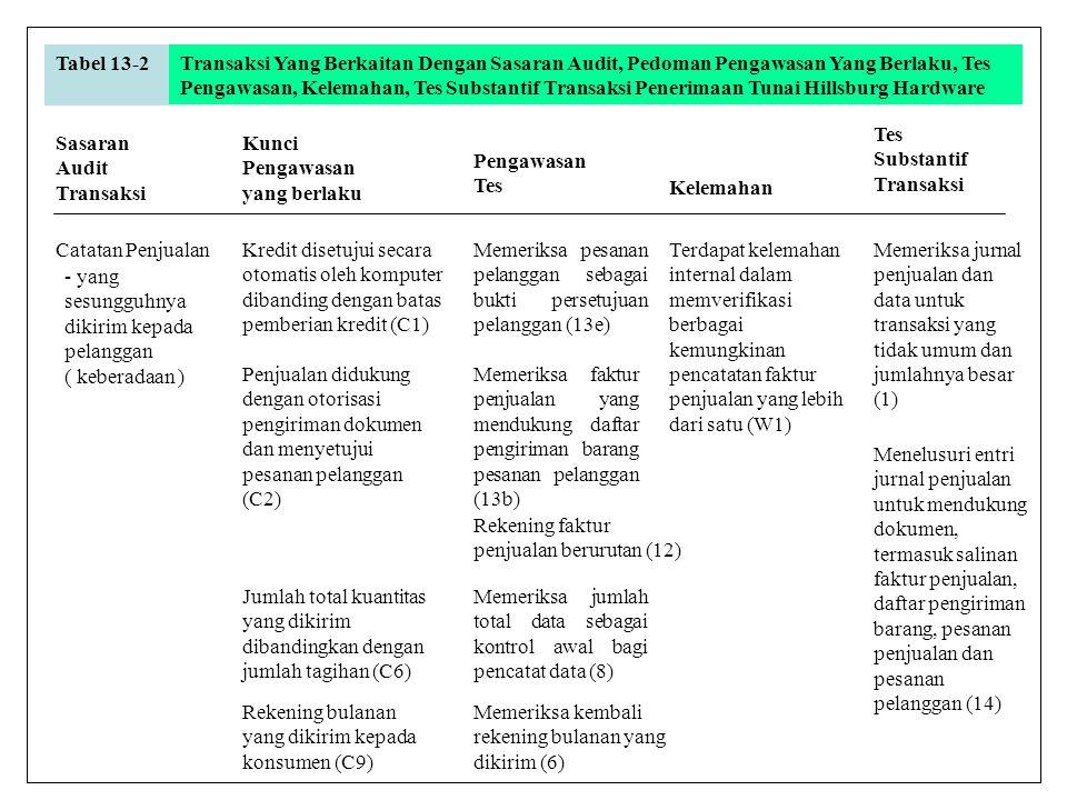Tabel 13-2